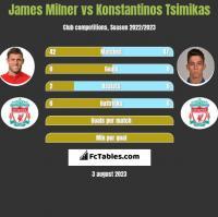 James Milner vs Konstantinos Tsimikas h2h player stats