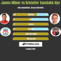 James Milner vs Kristoffer Vassbakk Ajer h2h player stats