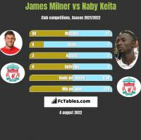 James Milner vs Naby Keita h2h player stats
