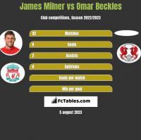 James Milner vs Omar Beckles h2h player stats