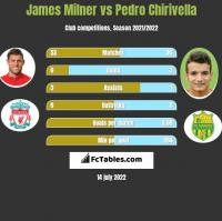 James Milner vs Pedro Chirivella h2h player stats