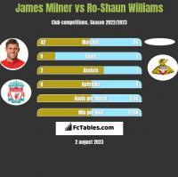 James Milner vs Ro-Shaun Williams h2h player stats