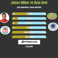 James Milner vs Ryan Kent h2h player stats