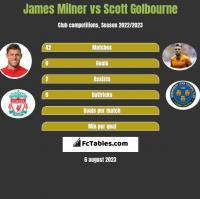 James Milner vs Scott Golbourne h2h player stats