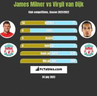 James Milner vs Virgil van Dijk h2h player stats