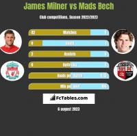 James Milner vs Mads Bech h2h player stats