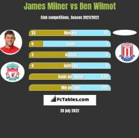 James Milner vs Ben Wilmot h2h player stats