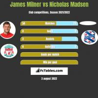 James Milner vs Nicholas Madsen h2h player stats