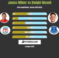 James Milner vs Dwight Mcneil h2h player stats