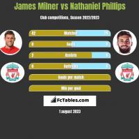 James Milner vs Nathaniel Phillips h2h player stats