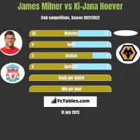 James Milner vs Ki-Jana Hoever h2h player stats