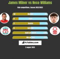James Milner vs Neco Williams h2h player stats