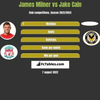 James Milner vs Jake Cain h2h player stats