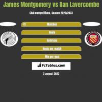 James Montgomery vs Dan Lavercombe h2h player stats