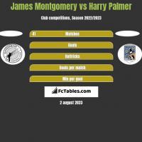 James Montgomery vs Harry Palmer h2h player stats