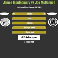 James Montgomery vs Joe McDonnell h2h player stats