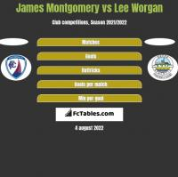 James Montgomery vs Lee Worgan h2h player stats