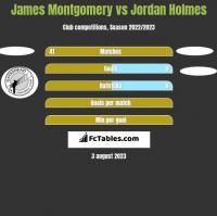 James Montgomery vs Jordan Holmes h2h player stats