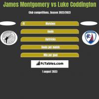 James Montgomery vs Luke Coddington h2h player stats
