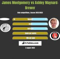 James Montgomery vs Ashley Maynard-Brewer h2h player stats