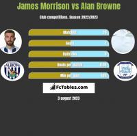 James Morrison vs Alan Browne h2h player stats