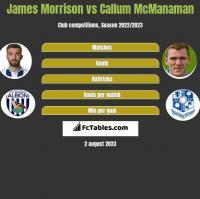 James Morrison vs Callum McManaman h2h player stats