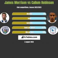 James Morrison vs Callum Robinson h2h player stats