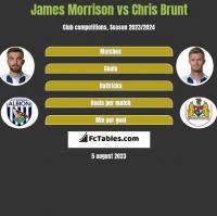 James Morrison vs Chris Brunt h2h player stats