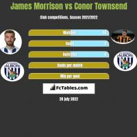 James Morrison vs Conor Townsend h2h player stats