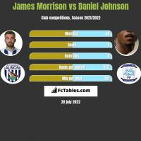 James Morrison vs Daniel Johnson h2h player stats