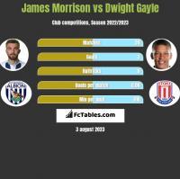 James Morrison vs Dwight Gayle h2h player stats