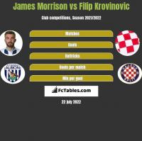 James Morrison vs Filip Krovinovic h2h player stats