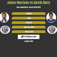 James Morrison vs Gareth Barry h2h player stats