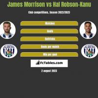 James Morrison vs Hal Robson-Kanu h2h player stats