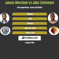 James Morrison vs Jake Livermore h2h player stats