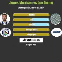 James Morrison vs Joe Garner h2h player stats