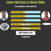 James Morrison vs Kieran Gibbs h2h player stats