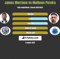 James Morrison vs Matheus Pereira h2h player stats