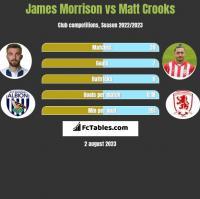 James Morrison vs Matt Crooks h2h player stats