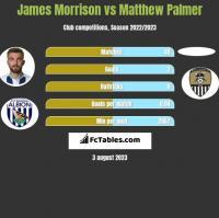 James Morrison vs Matthew Palmer h2h player stats