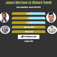 James Morrison vs Richard Towell h2h player stats