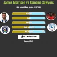 James Morrison vs Romaine Sawyers h2h player stats