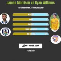 James Morrison vs Ryan Williams h2h player stats