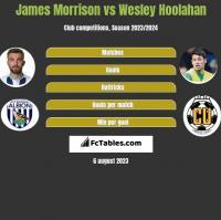 James Morrison vs Wesley Hoolahan h2h player stats