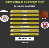 James Norwood vs Adebayo Azeez h2h player stats