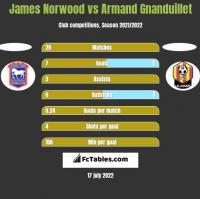 James Norwood vs Armand Gnanduillet h2h player stats