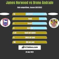 James Norwood vs Bruno Andrade h2h player stats