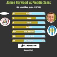 James Norwood vs Freddie Sears h2h player stats