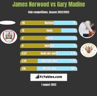 James Norwood vs Gary Madine h2h player stats