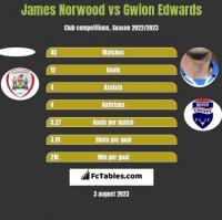 James Norwood vs Gwion Edwards h2h player stats
